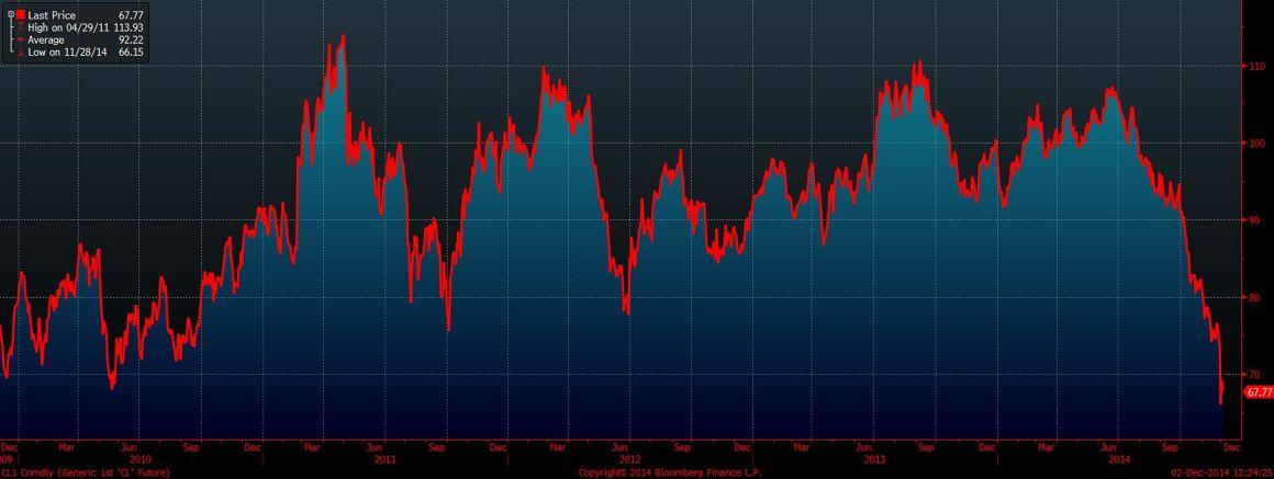 Форекс графики онлайн евро