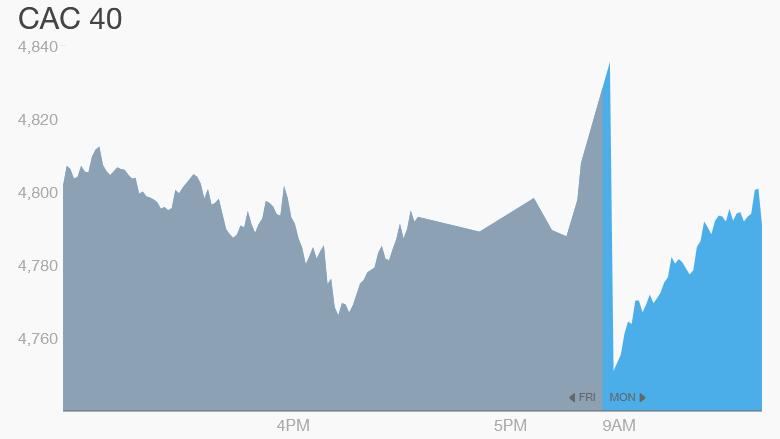 Французский фондовый рынок открылся падением, туристические компании готовятся к спаду