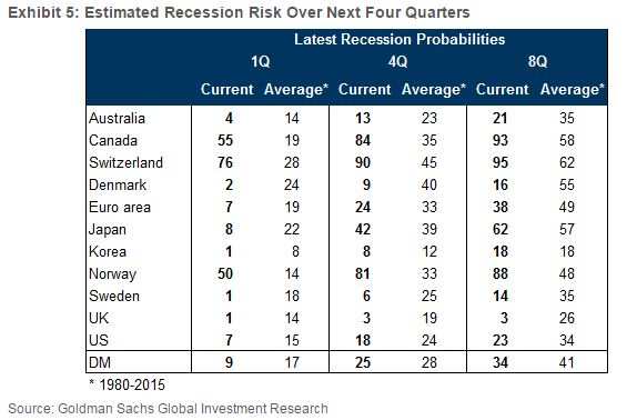 Goldman Sachs: вызов принят, Мистер Рынок. Риск рецессии в США все еще слишком низок