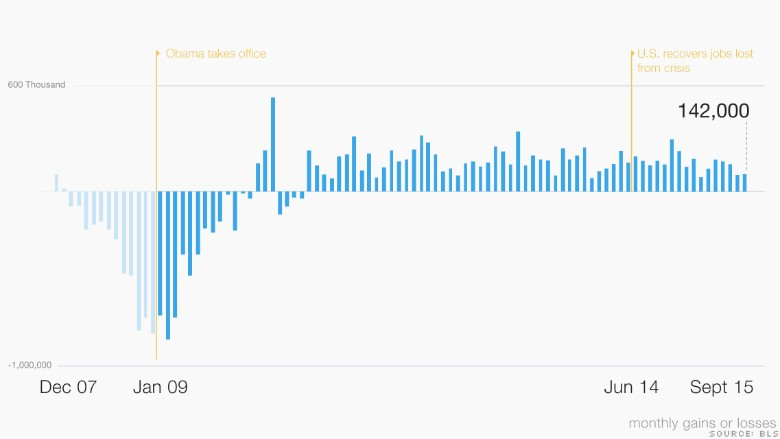Экономика Обамы в 10 графиках