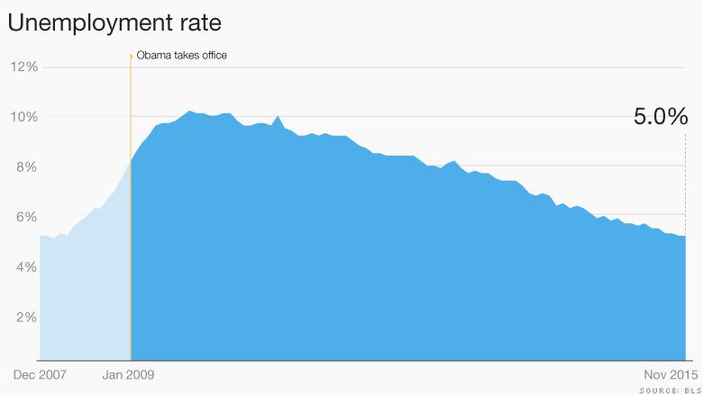 Почему ФРС поднимет ставки: 5 графиков