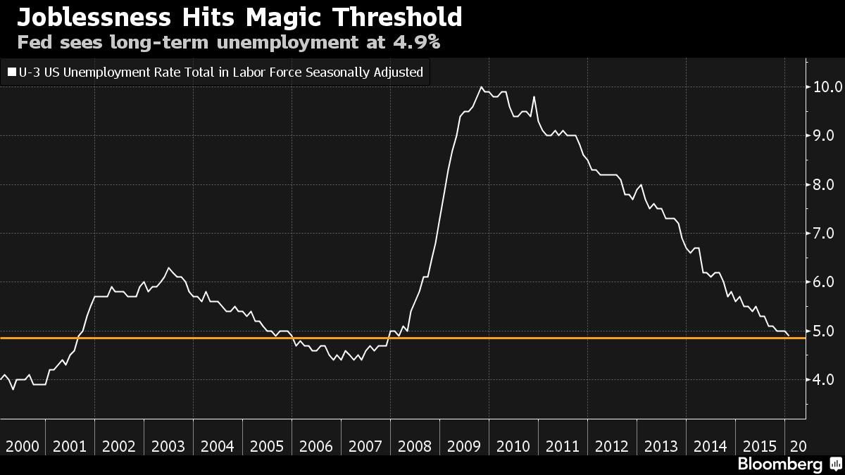 Перспективы процентных ставок в США. Йеллен балансирует между уверенностью и осторожностью