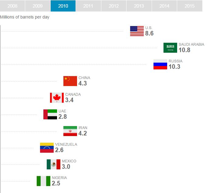 Крупнейшие производители нефти 2008 - 2015
