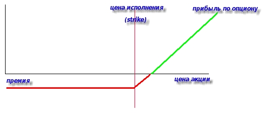 Опционы колл и пут их продажа и покупка торговля опционами на фондовой бирже