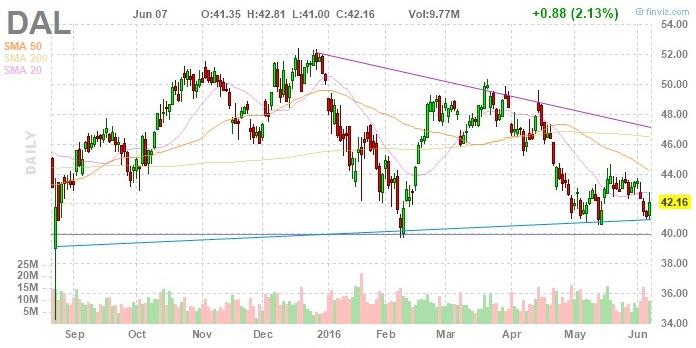 Delta Air Lines разгоняется перед большим «инвестиционным взлетом»
