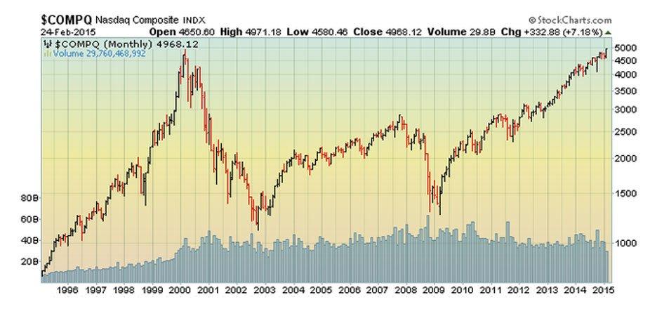 Джесси Фелдер: не обманывайтесь, сегодня рынок перегрет так же, как в начале нулевых