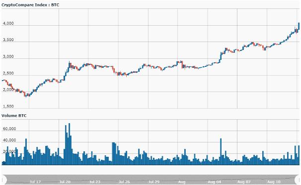 Биткоин уверенно растет – уже выше 4 тыс. долл.