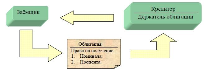 Облигация — Википедия