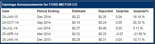 Квартальная отчетность Ford Motor Янв14-Янв15