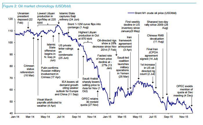 Потоковый график нефти конец форексу