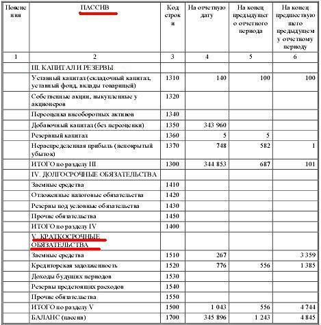 Проценты по предоставленным займам пассив или актив калининград займы под расписку