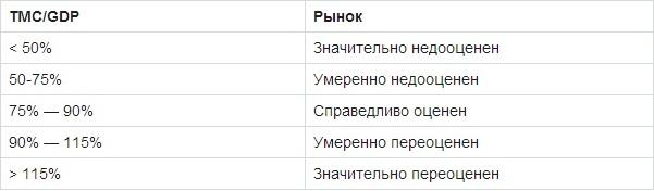 Метод оценки акций Баффета