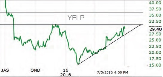 Ждем рост акций Yelp на 20% до $36 за бумагу